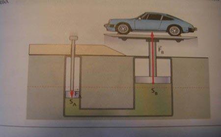 Principio di Pascal - con un pistone si solleva un'automobile