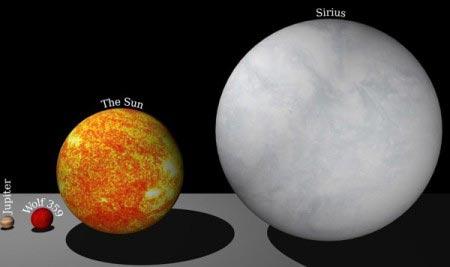 Giove, Wolf 359, Sole, Sirio a confronto
