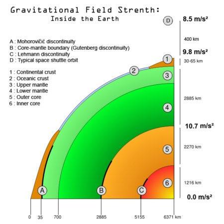 Forza di gravità sulla Terra
