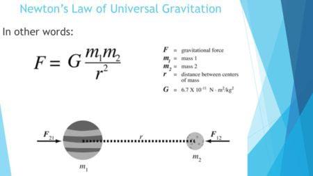 Legge di gravitazione universale di Newton
