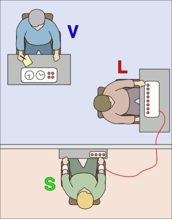 Esperimento di Milgram - schema