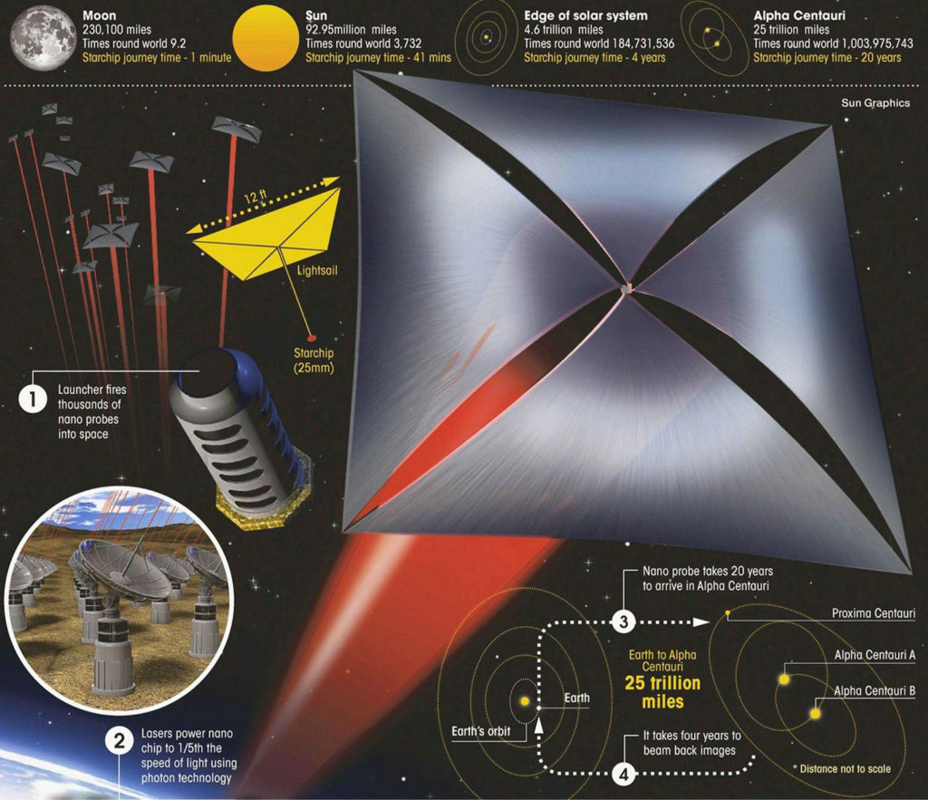 Breakthrough Starshot - Schema e distanze