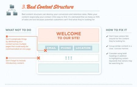 Schema di cattiva struttura di contenuto