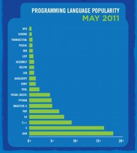 Grafico a barra orizzontali di popolarità dei linguaggi di programmazione
